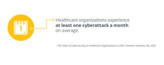 Text of the average cyberattack healthcare organization's experience