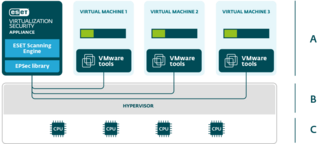 ESET Virtualization Security for VMware Licensing
